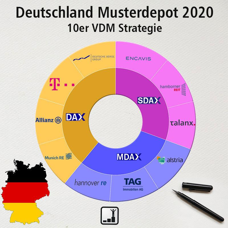 VDM Aktienstrategie - Musterdepot Deutschland