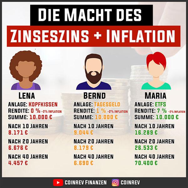 Die Macht des Zinseszins + Inflation
